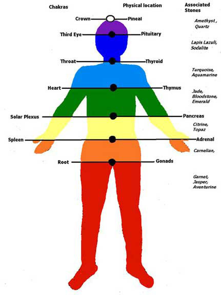 Acupressure In Right DirectionColor Therapycolor Therapy Ahmedabad